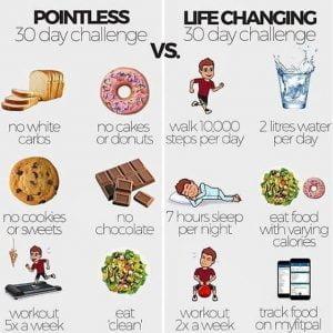 Dieting Mindset