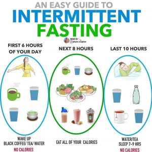 Intermittent Fasting Guide