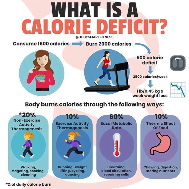What is a Calorie Deficit